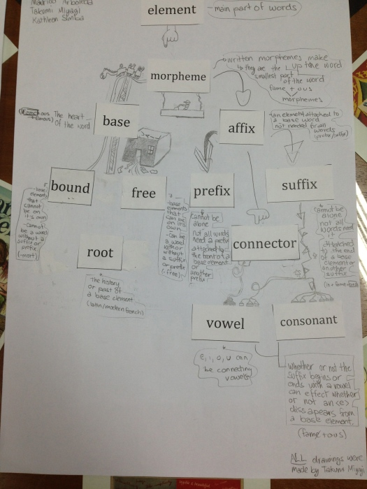 Showing understanding and relationship between terms