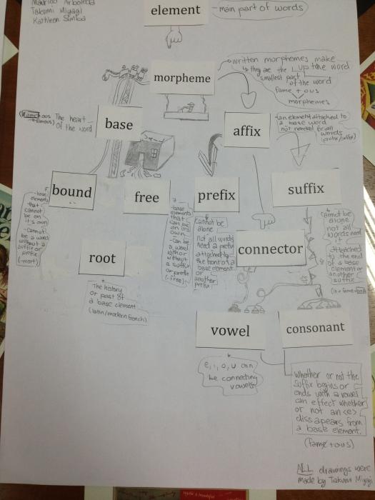 Showing understanding and relationship between terms