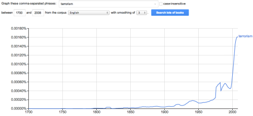 Using the Ngram viewer to  note the increase in the use of terrorism from 1780 unto 2008.